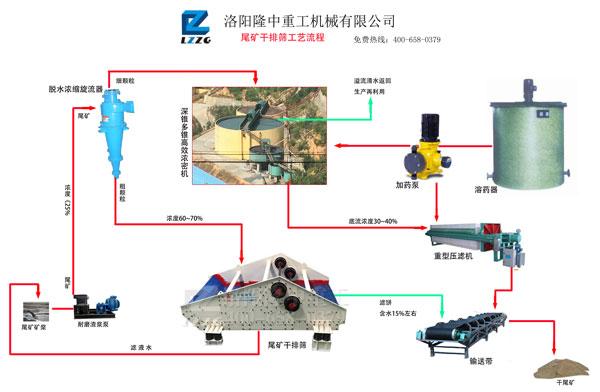 尾矿干排工艺流程