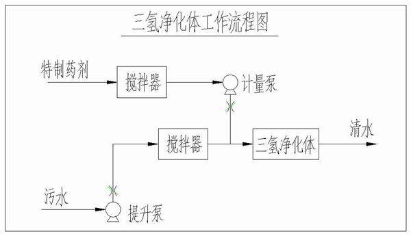 三氢净化体原理