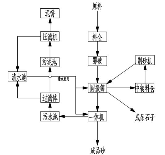 江苏淮安河卵石制砂施工方案图