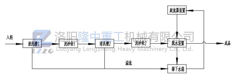 双轮洗沙一体机工艺流程图