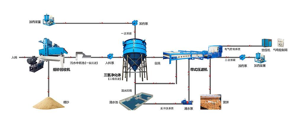 带式压滤机回收干排流程