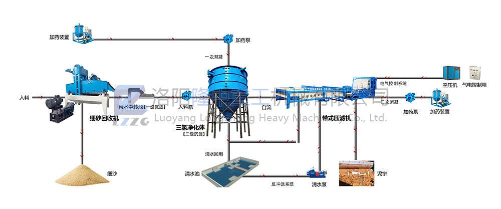 亚洲城手机版首页回收干排流程