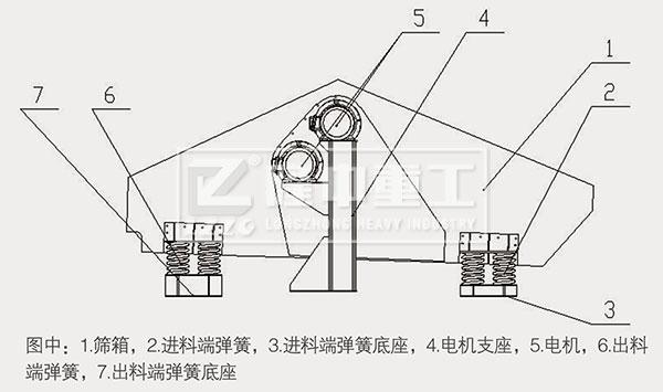 尾矿干排筛结构