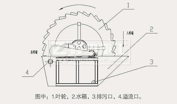 葉輪洗砂機結構圖