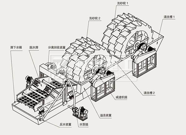 双轮洗沙一体机部件结构图